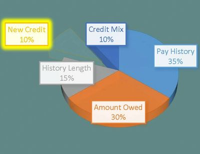 New Credit- 10%