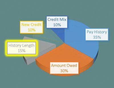 History Length - 15%